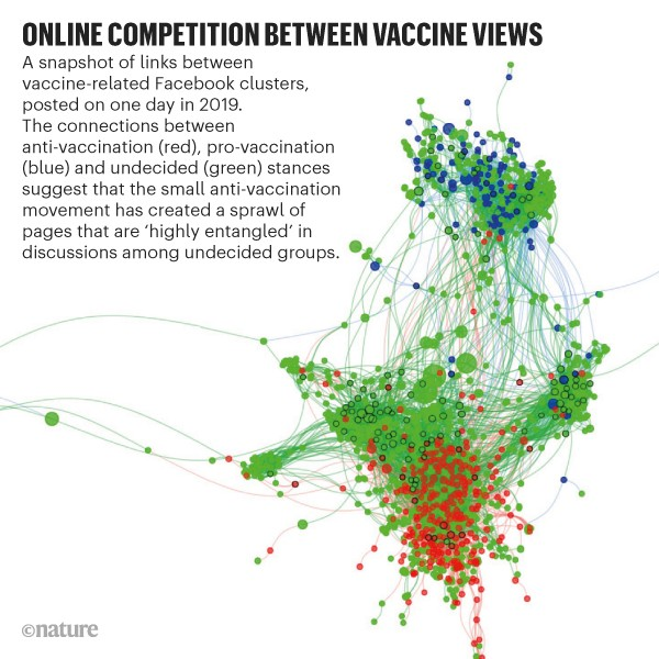 Online competition between vaccine views: Links between vaccine-related Facebook clusters, posted on one day in 2019.