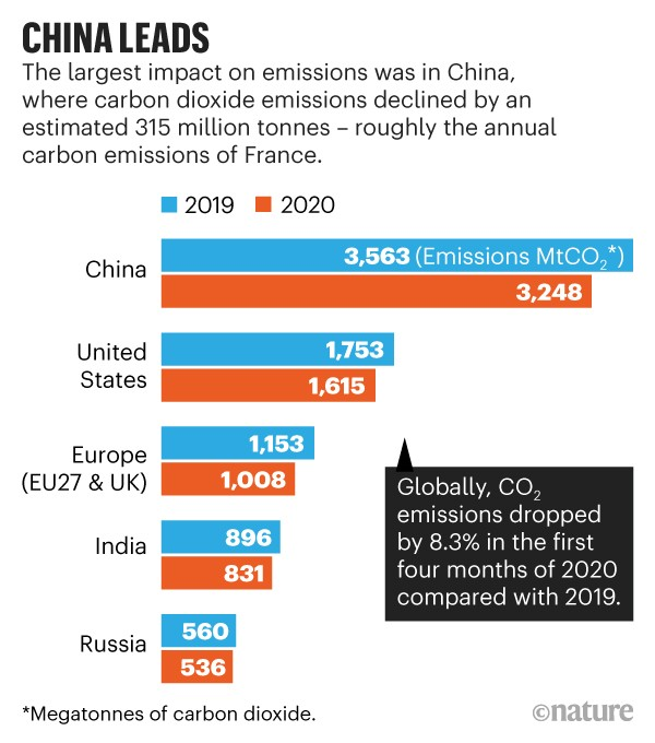 China leads: Compares the annual carbon emissions of the top five emitters in 2019 and 2020.