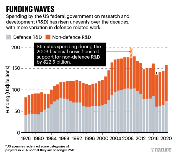 FUNDING WAVES: barchart showing US defence and non-defence funding between 1976 and 2020