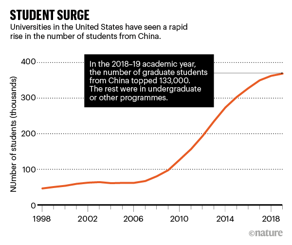 STUDENT SURGE: line chart showing number of Chinese students studying at US universities