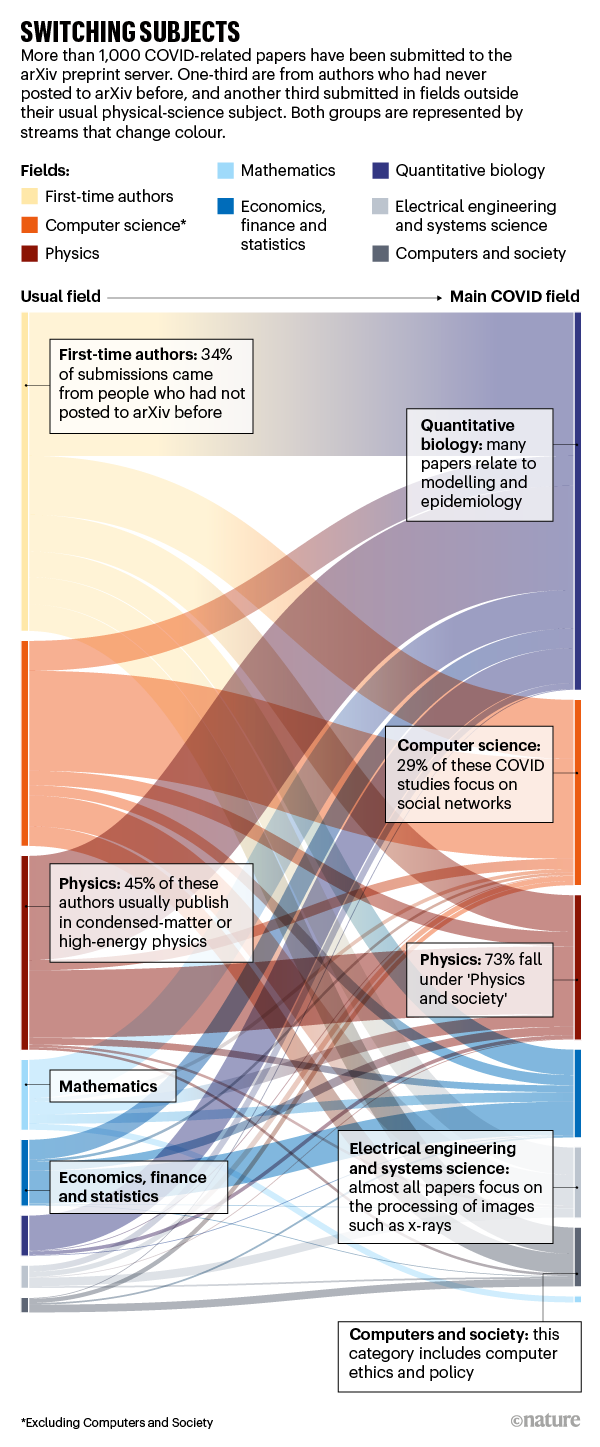 SWITCHING SUBJECTS: infographic showing the fields of authors of COVID-related papers in arXiv compared to their usual fields