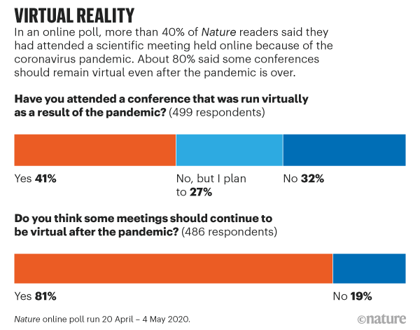 Virtual reality: chart showing support for virtual conferences