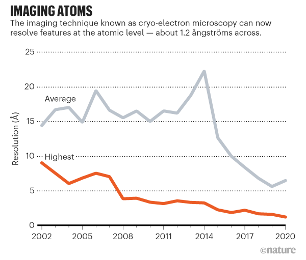 Line graph showing how cryo-electron microscopy can now resolve features at the atomic level