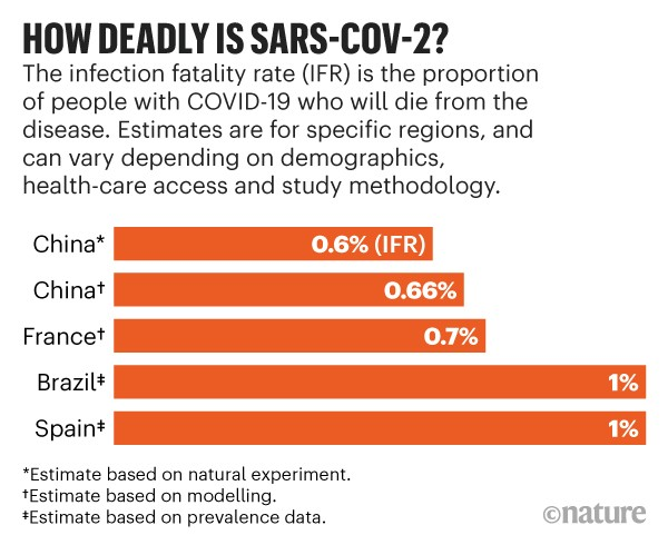 How deadly is SARS-CoV-2: Bar chart showing five estimates of the infection fatality rate for SARS-CoV-2.