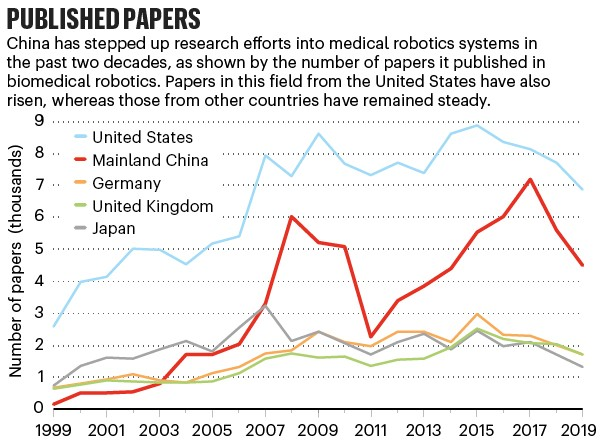 Published papers: line graph comparing the number of papers in biomedical robotics published by 5 nations including China