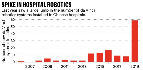 Spike in hospital robotics: bar chart showing the rise in the number of da Vinci robots in China's hospitals