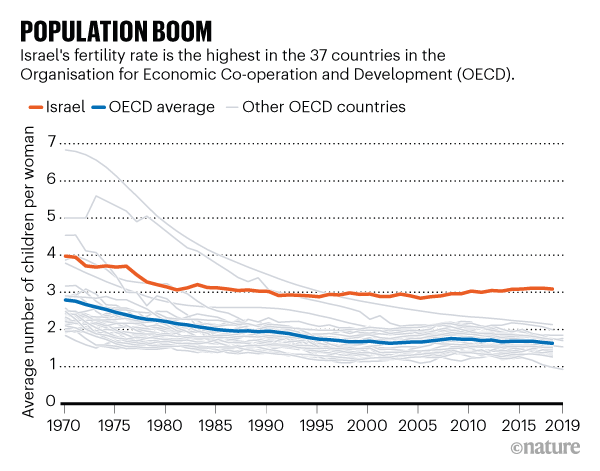 POPULATION BOOM: line chart showing average number of children per woman in OECD countries, 1970 to 2019.