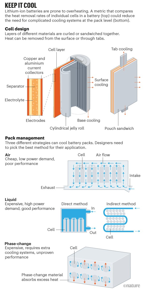 Keep it cool. Graphic showing heat removal from cylindrical and pouch batteries and cooling methods for packs of batteries.