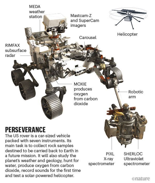 Perseverance. Illustration of the rover.