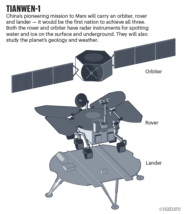 Tianwen-1. Illustration of the Chinese mission.