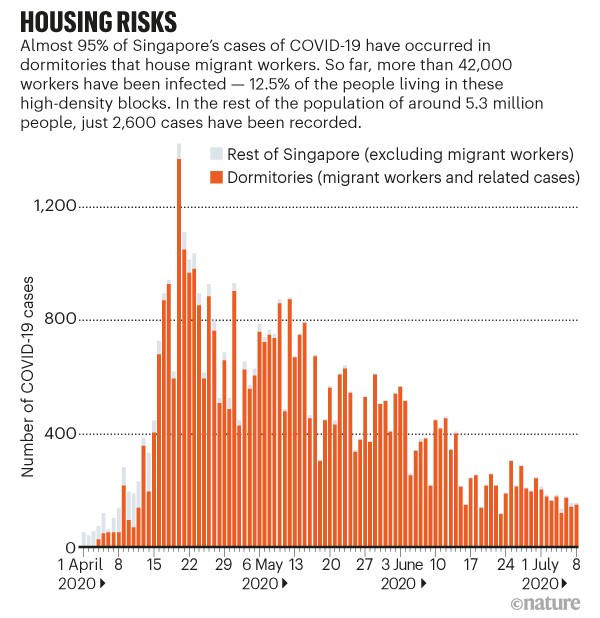 Housing risks. Stacked bar chart showing covid-19 cases in dormitories in Singapore.