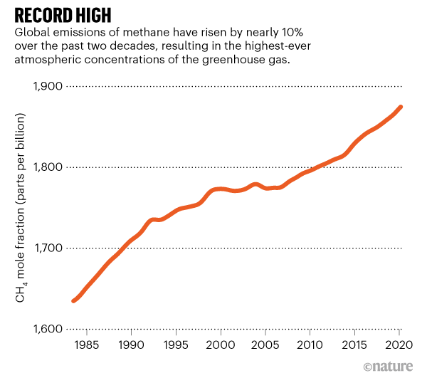 Graphic showing the rise in global emissions of methane.