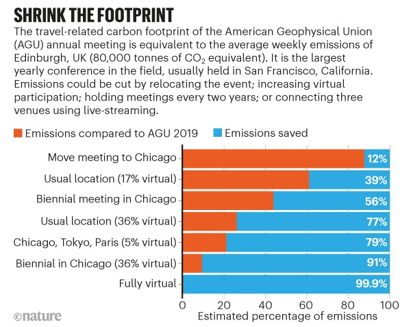 Shrink the footprint. Stacked bar chart shows the percent of emissions if locational or virtual changes are made to conference.