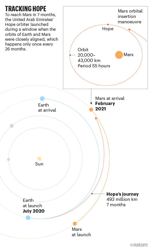 Tracking Hope. Graphic showing details of the Mars mission.