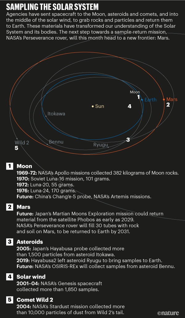 Graphic detailing past and future space missions with the aim to collect rocks and particles for study on Earth