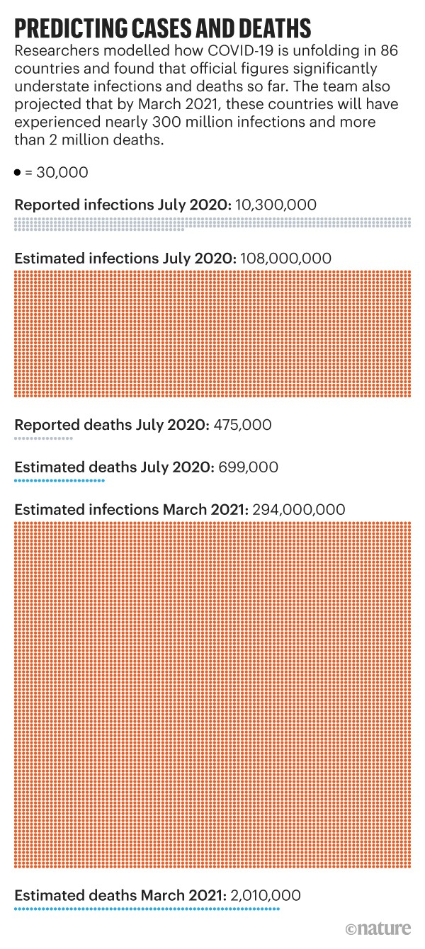 Graphic showing how official figures for COVID-19 infections and deaths have been significantly understated in 86 countries.