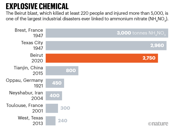 Graphic showing some of the largest industrial disasters ever linked to ammonium nitrate.