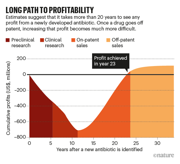 LONG PATH TO PROFITABILITY: chart showing how long it takes for a company to achieve profit developing new antibiotics