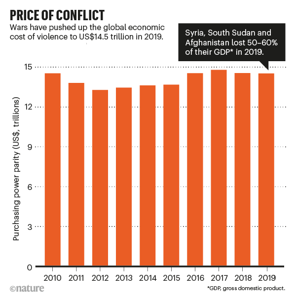 PRICE OF CONFLICT: barchart showing global spending on violence