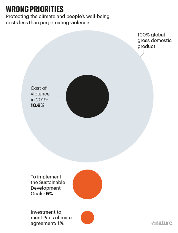 WRONG PRIORITIES: infographic showing the cost of violence vs meeting the Paris Climate Agreement and SDGs in terms of GDP
