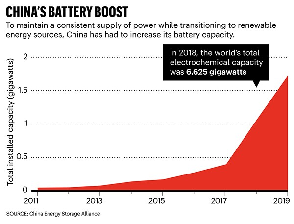 China's battery boost