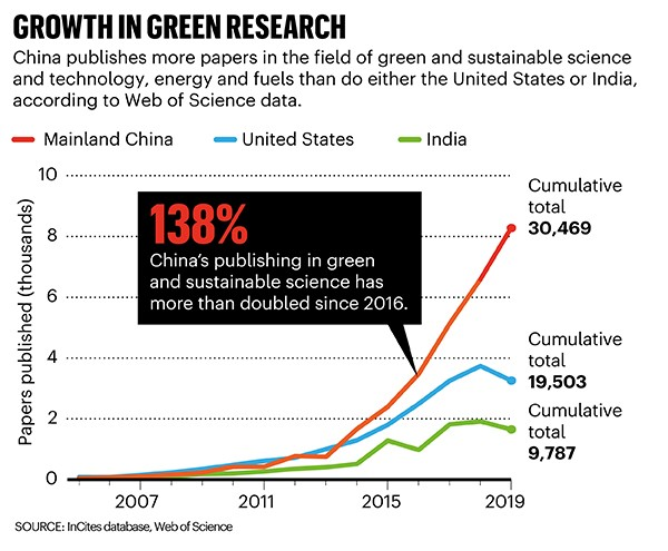 Growth in green research