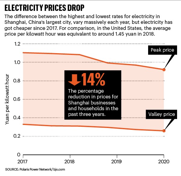 Electricity prices drop