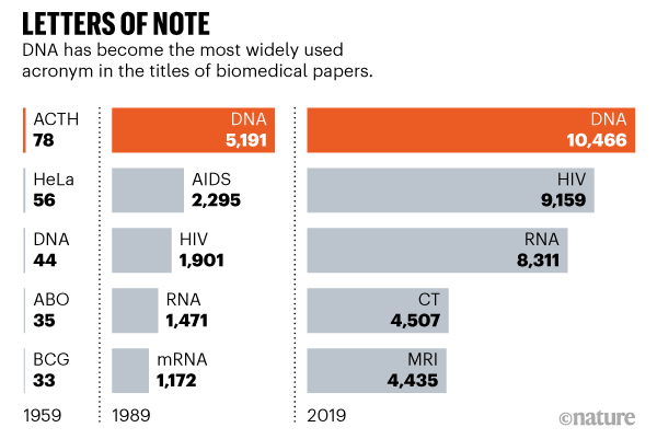 Graphic showing the top 5 most widely used acronyms in the titles of biomedical papers.