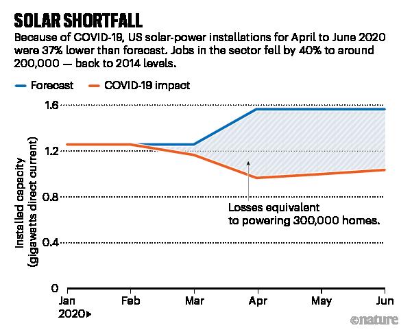Solar shortfall. Chart showing reduced solar-power installations.
