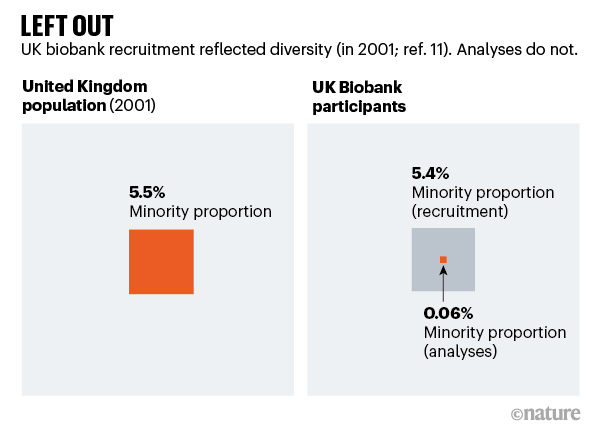 Left out. Graphic comparing UK biobank minority recruitment with analyses.