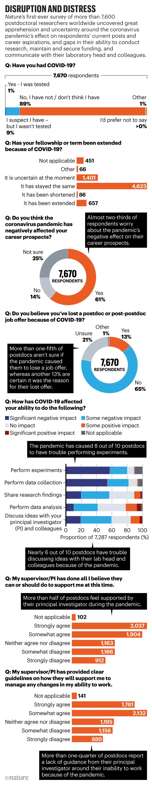 Infographic: Disruption and distress. The results of Nature's first-ever survey of more than 7,600 postdoc researchers.