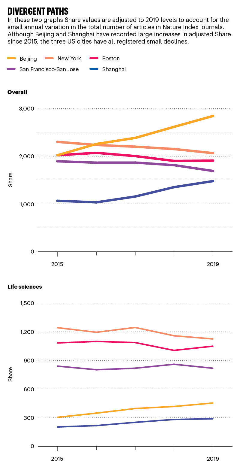 Divergent paths: line graphs comparing share overall and in life sciencs for the top 5 cities