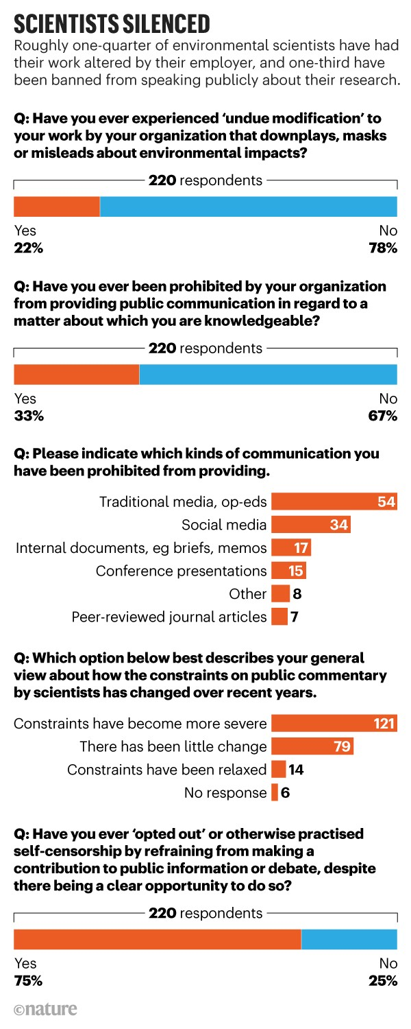 Scientists silenced: Infographic showing that many environmental scientists have had their work altered by their employer.