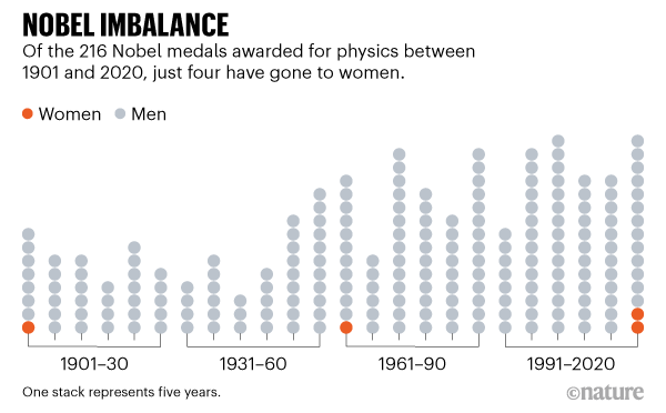 Of the 216 Nobel medals awarded for physics between 1901 and 2020, just four have gone to women.