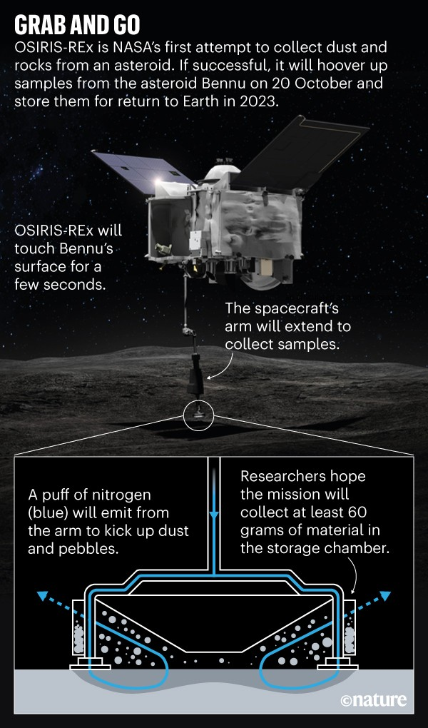 Grab and Go: Infographic demonstrating the OSIRIS-REx spacecraft's method for collecting samples from the asteroid Bennu.