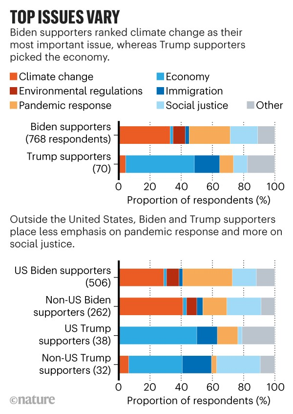 Infographic: Top issues vary. Bar chart showing that Biden supporters ranked climate change as their most important issue.