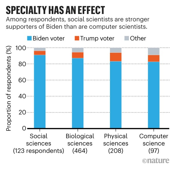 Infographic: Specialty has an effect. Of poll respondents social scientists are stronger supporters of Joe Biden.