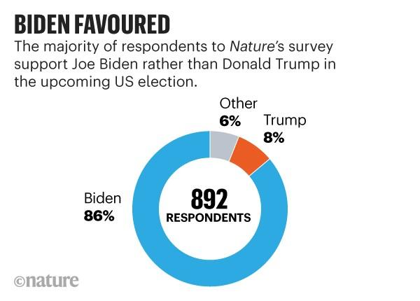 Infographic: Biden favoured. Pie chart showing that 86% of 892 poll respondents support Joe Biden.