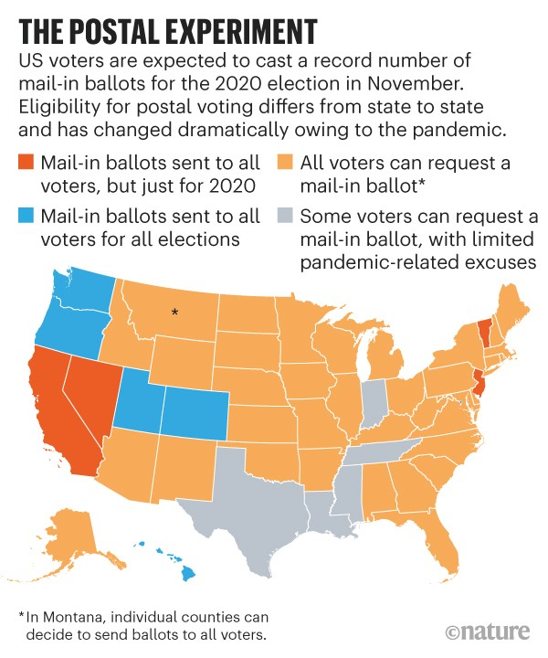 Infographic: The postal experiment. Map of the USA showing the mail-in ballot status for each state.
