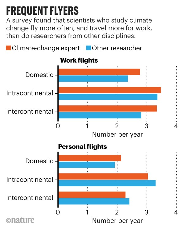 Infographic: Frequent flyers. Survey data showing that climate-change scientists fly more often than other researchers.
