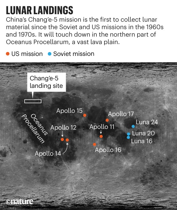 Infographic: Lunar landings. Map of the moon showing the landing sites for Change'e-5 and past US and Soviet missions.