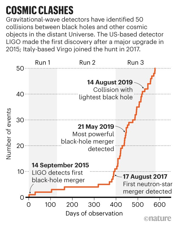 Infographic: Cosmic clashes. Line chart showing number of events observed by gravitational-wave detectors since 2015.