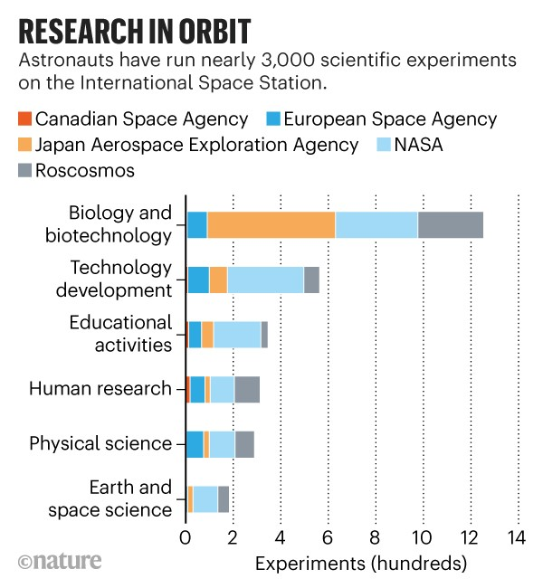 Infographic: Research in orbit. Barchart showing the number of experiments performed on the International Space Station.