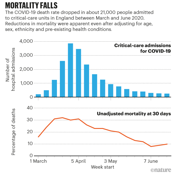 Why Do Covid Death Rates Seem To Be Falling