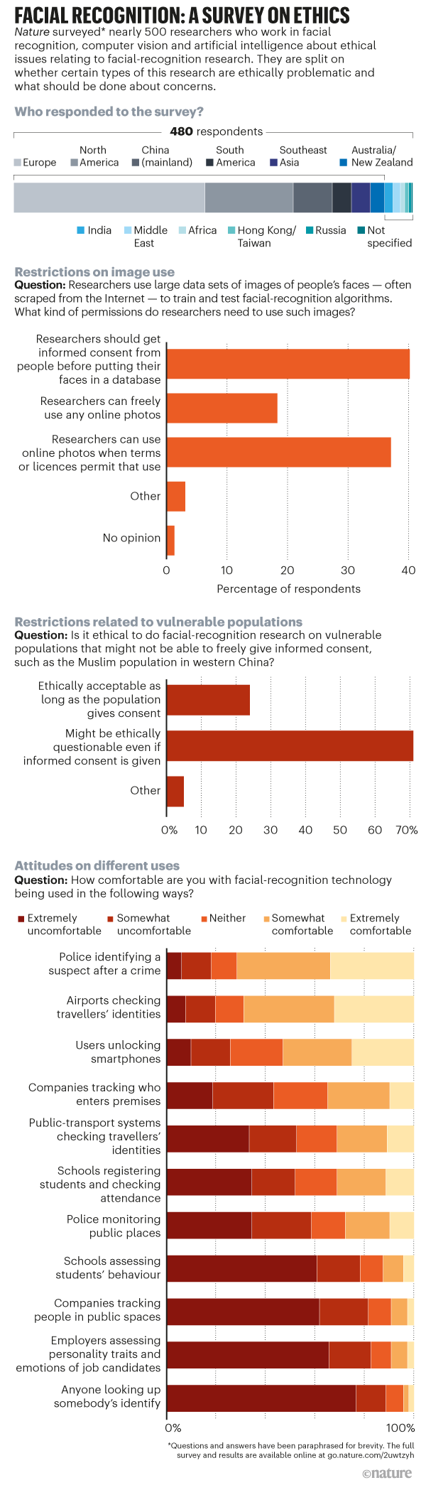 Graphic showing selected results from a Nature survey on the ethics of the use of facial-recognition technology.
