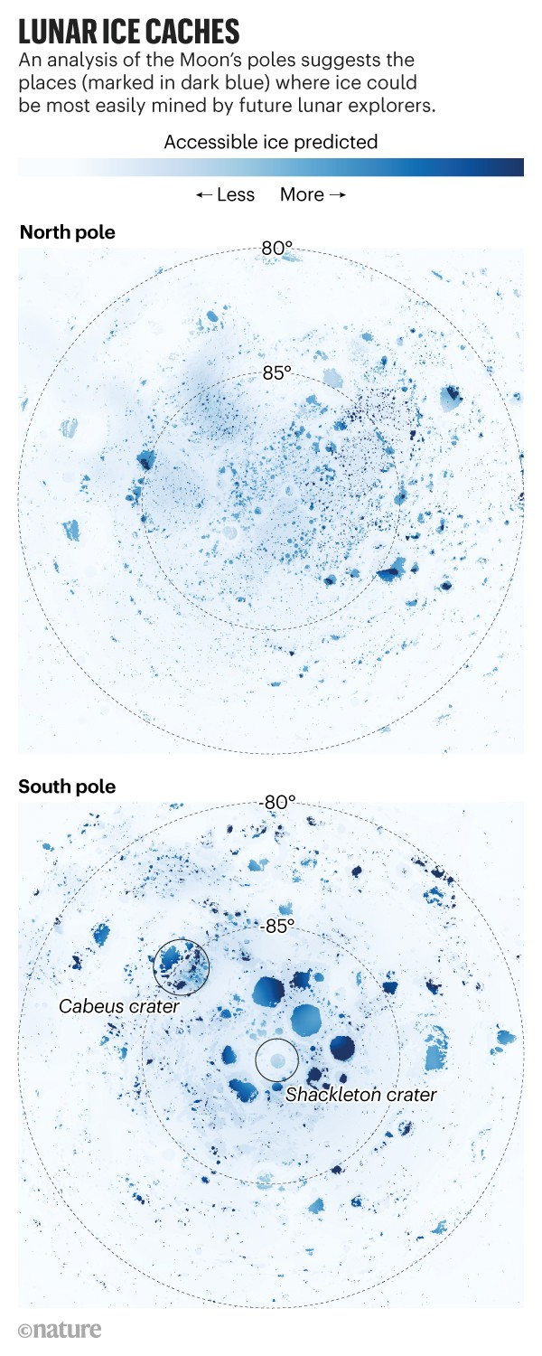 Lunar ice caches: Maps of the Moon's north and south poles showing locations where ice could most easily be mined.