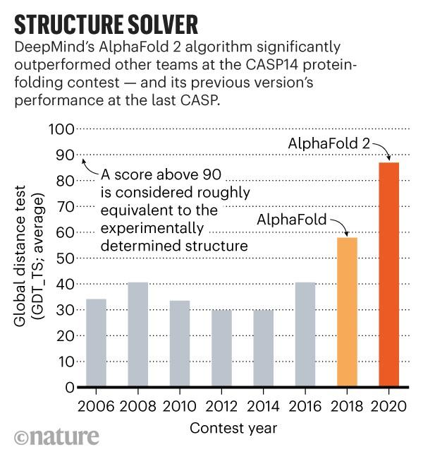 Infográfico: Solucionador de estrutura.  O algoritmo AlphaFold 2 da DeepMind superou outras equipes no concurso de dobramento de proteínas CASP14.