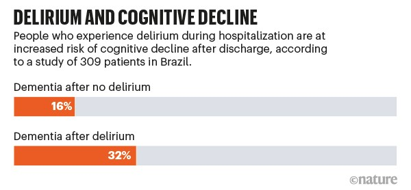 Delirium & cognitive decline: chart showing increased risk of cognitive decline for people who have delirium in hospital