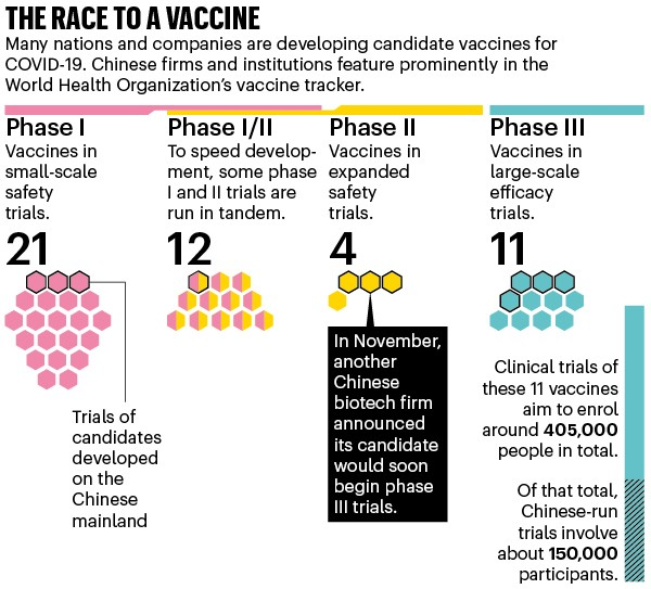 The race to a vaccine: chart showing the number of vaccine candidates at various phases of clinical trial