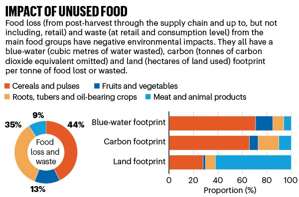 Impact of unused food: pie chart showing waste and bar chart showing footprints for main foodstuffs